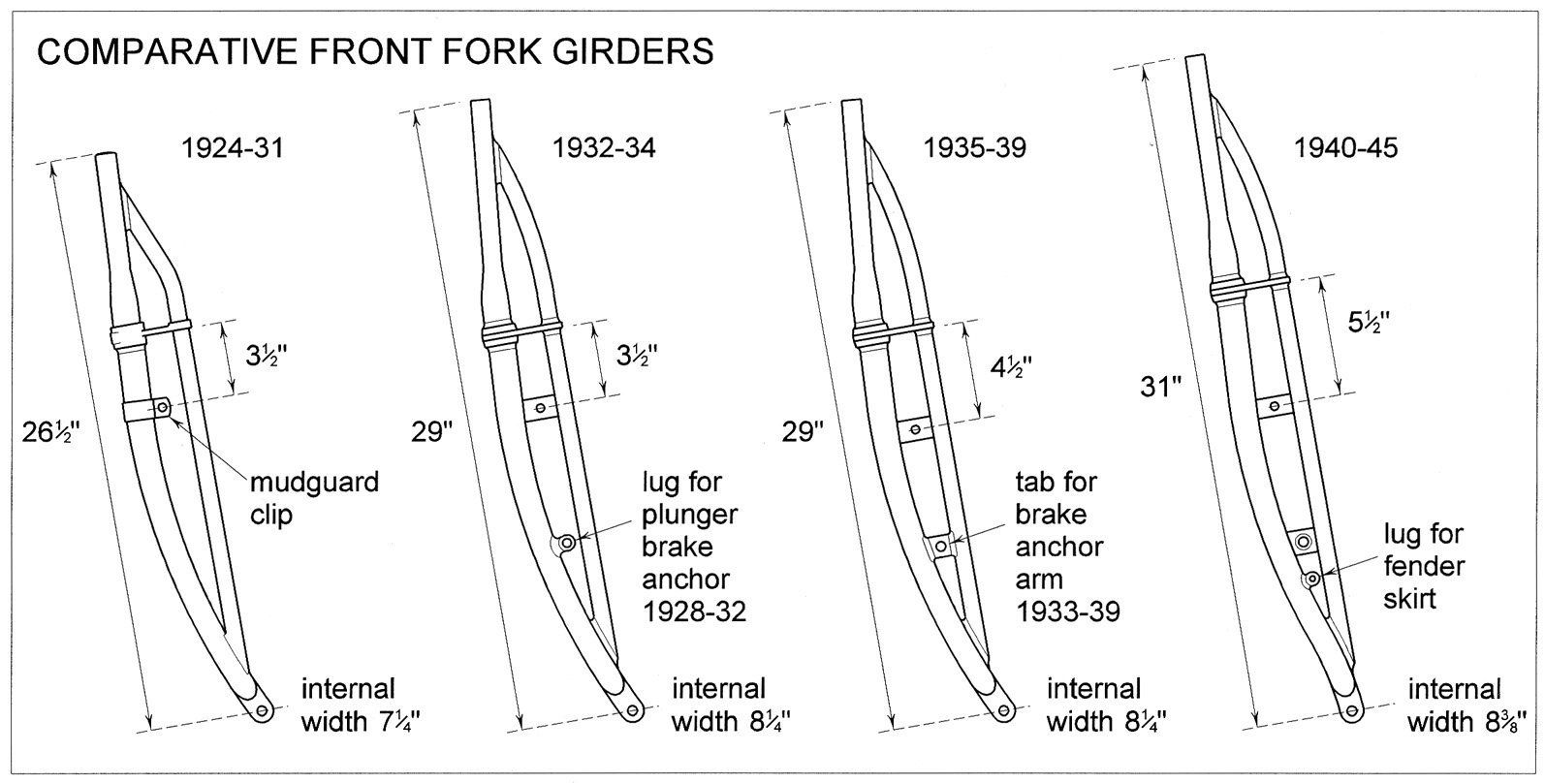 Indian Chief Comparative Front Fork Girder