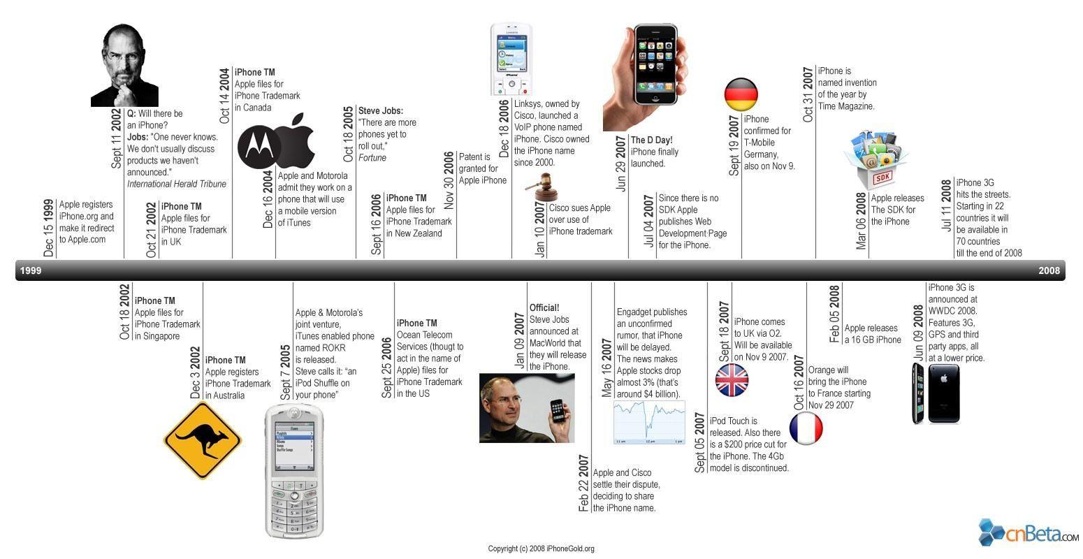 The Iphone Timeline Via Cnbeta