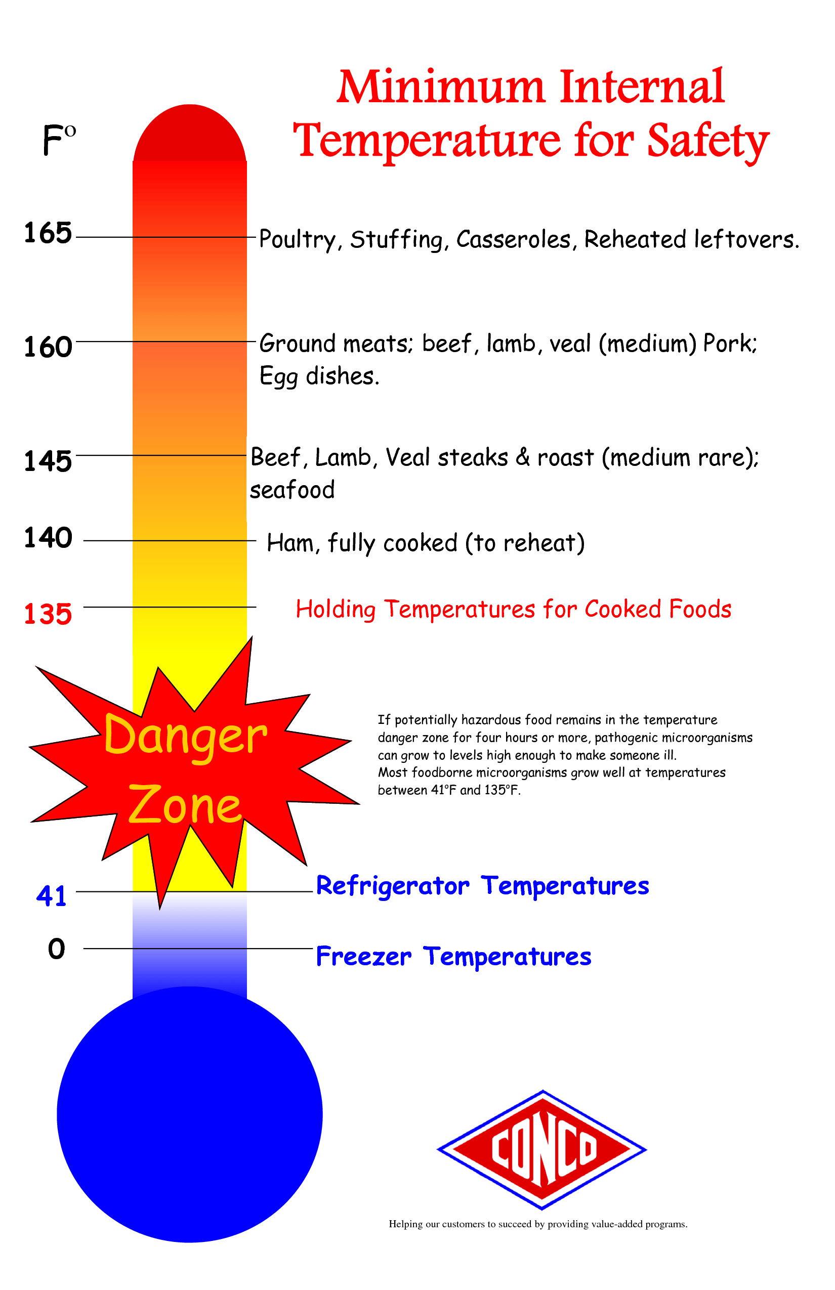 Temperature Chart Template