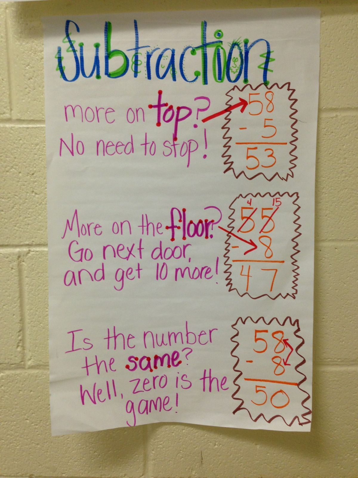 Regrouping Subtraction Anchor Chart I Catch My Kids