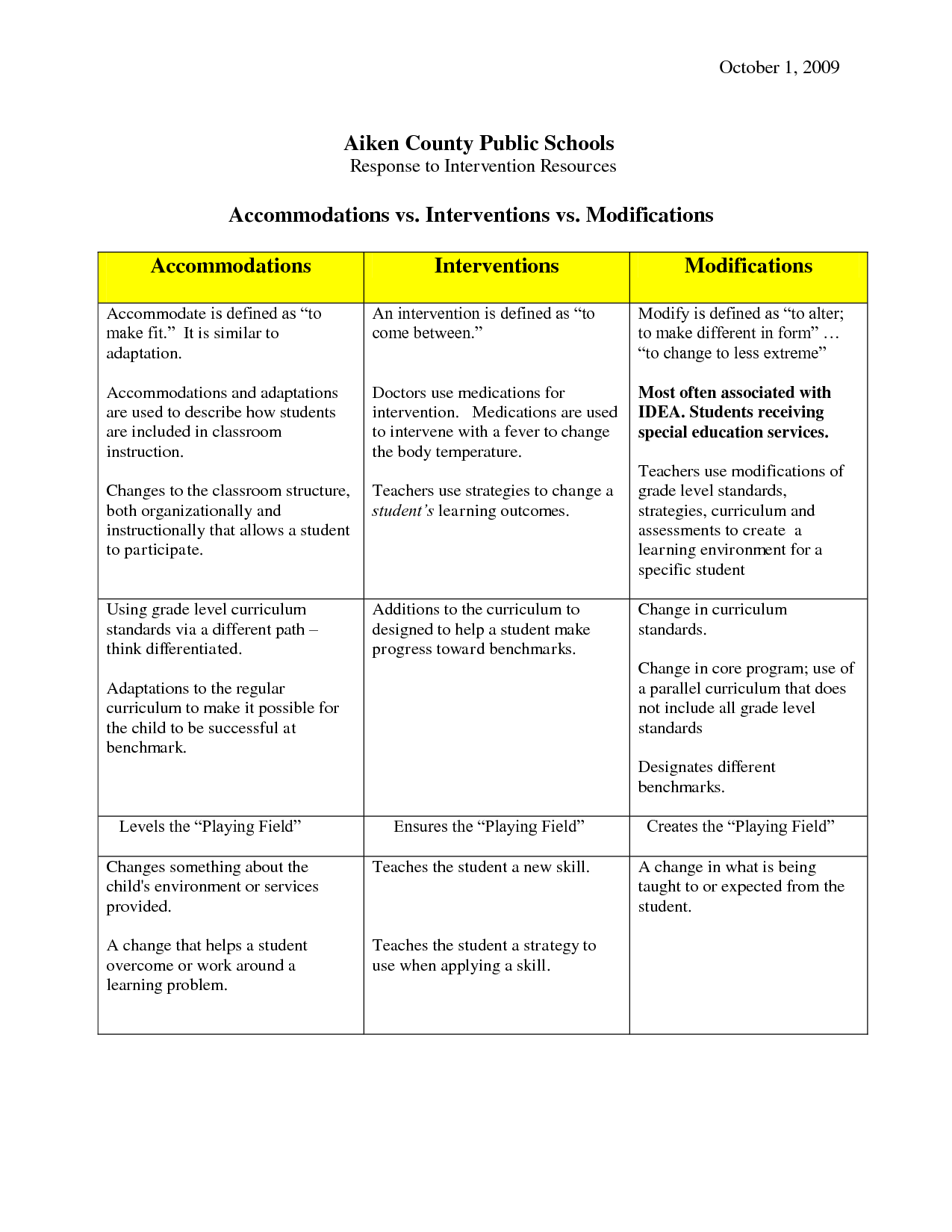 Special Education Accommodations Checklist