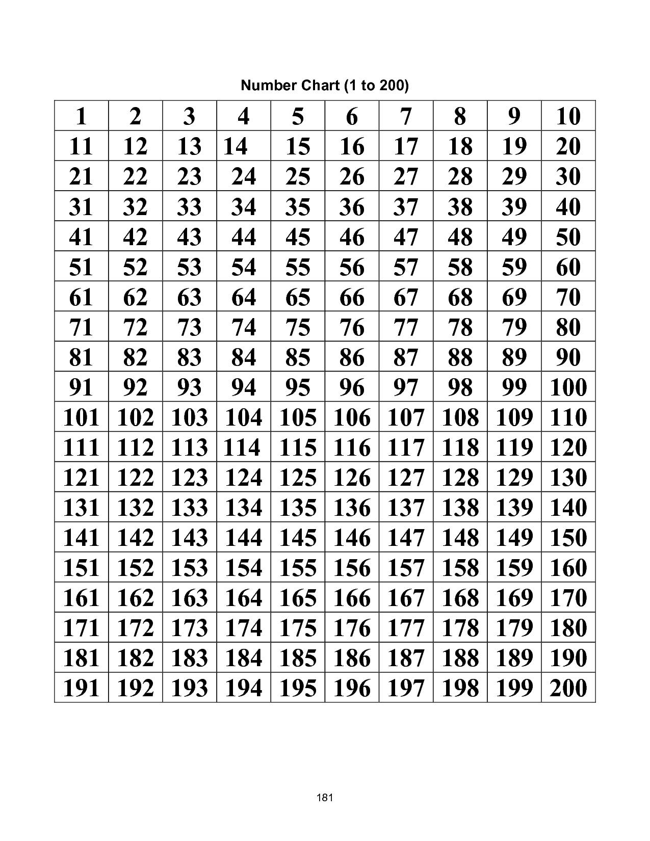 Printable Number Chart 1 200