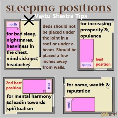 Directions For Sleeping According To Vastu Shastra When It Comes. Feng Shui Bedroom Head Direction North   Bedroom Style Ideas