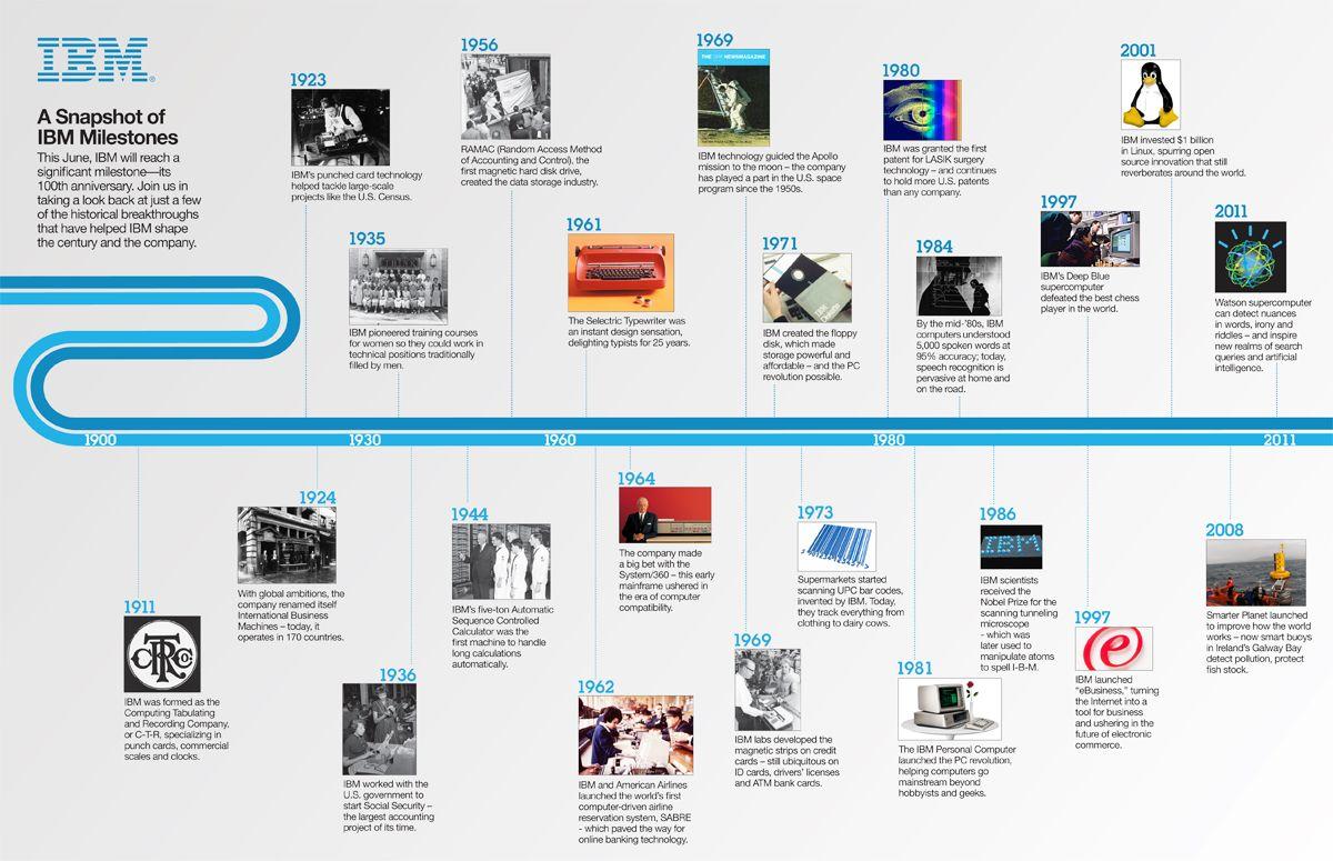 Creative Timeline Ideas History Creative timel Design a