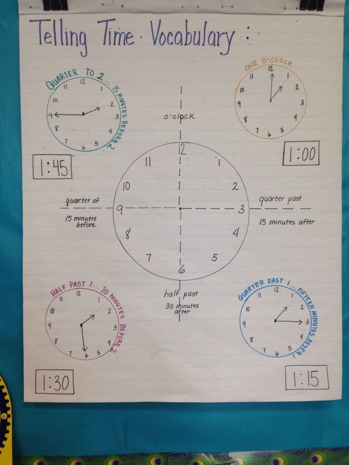 Telling Time 2nd Grade Vocabulary Visual I Created This Chart To Illustrate And List The