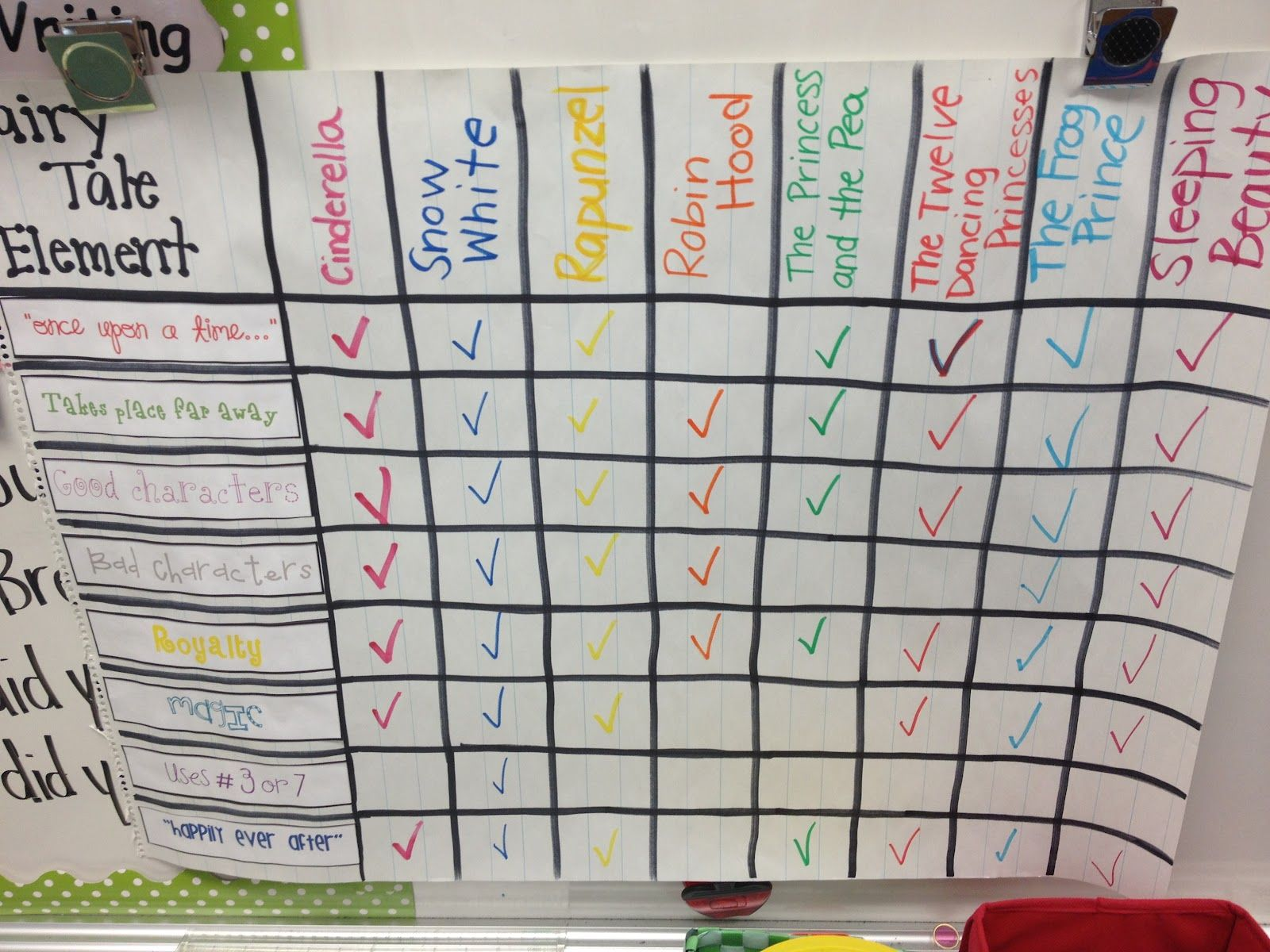 Fairy Tale Elements Checklist With Each Fairy Tale Story