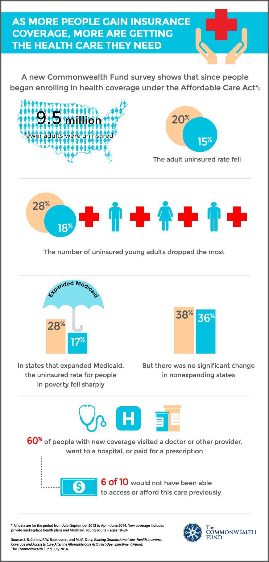 Infographic about ACA success. Psycholinguistics Spring