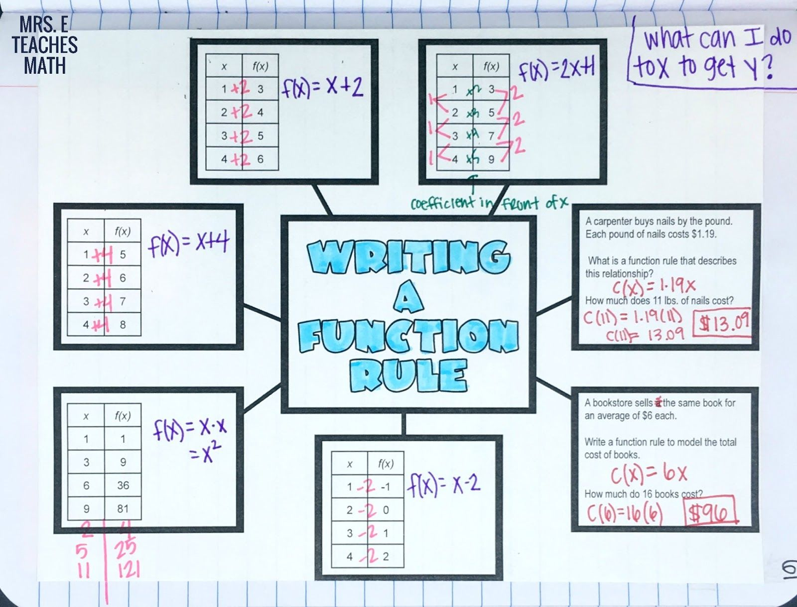 Writing A Function Rule Graphic Organizer