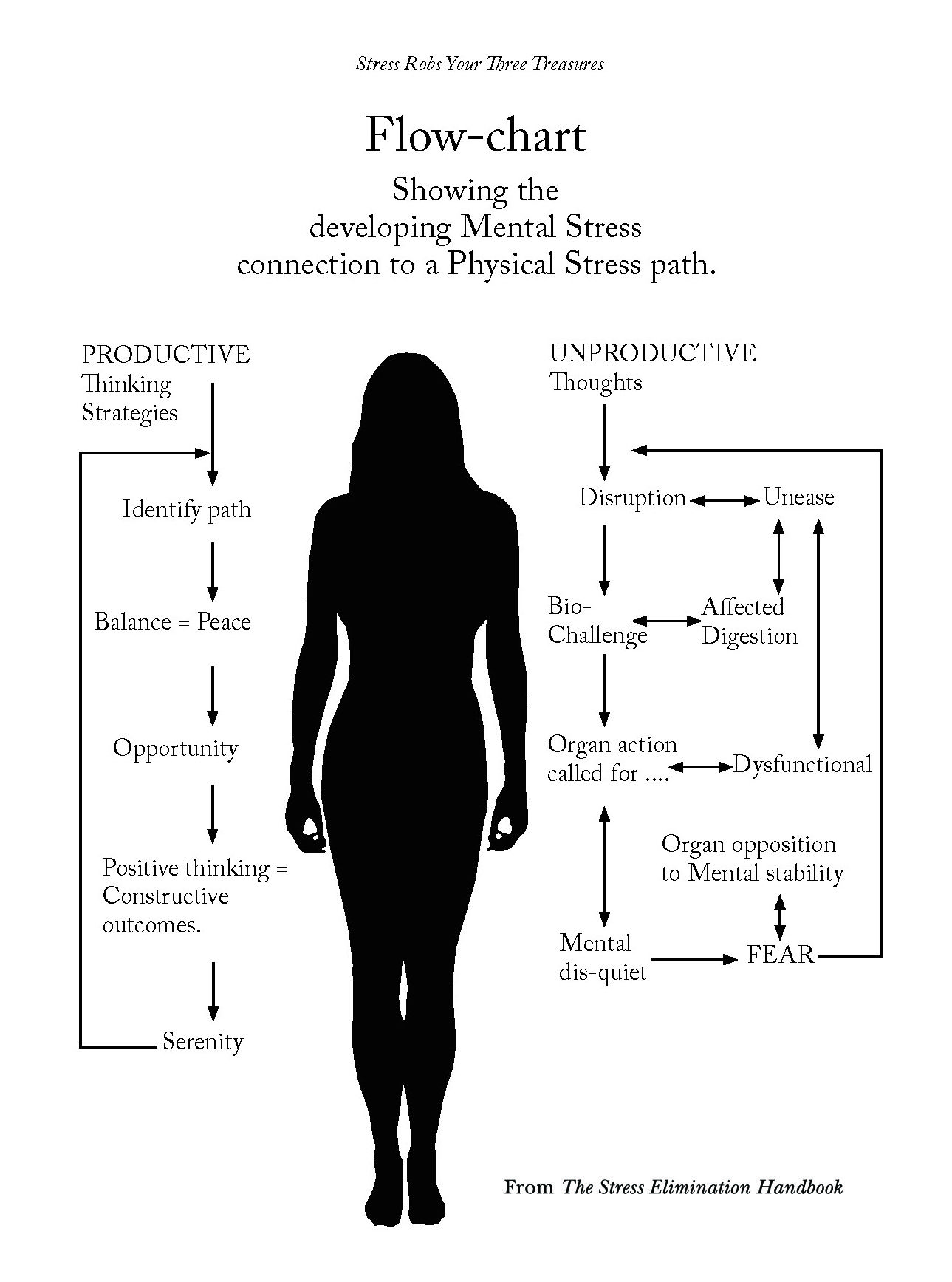 Flow Chart Showing The Developing Mental Stress Connection