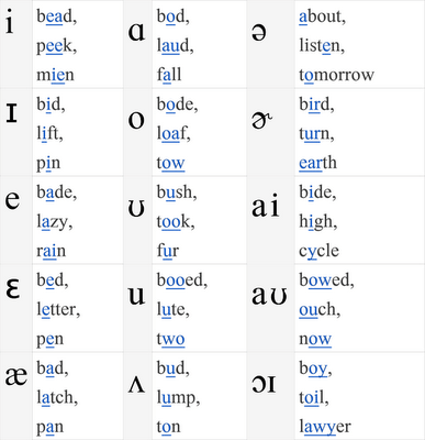 Ipa Vowels Repinned By Sos Inc Resources Follow All Our