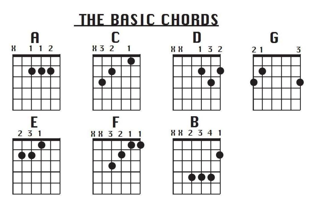Basic chords guitar pinterest guitars guitar chords