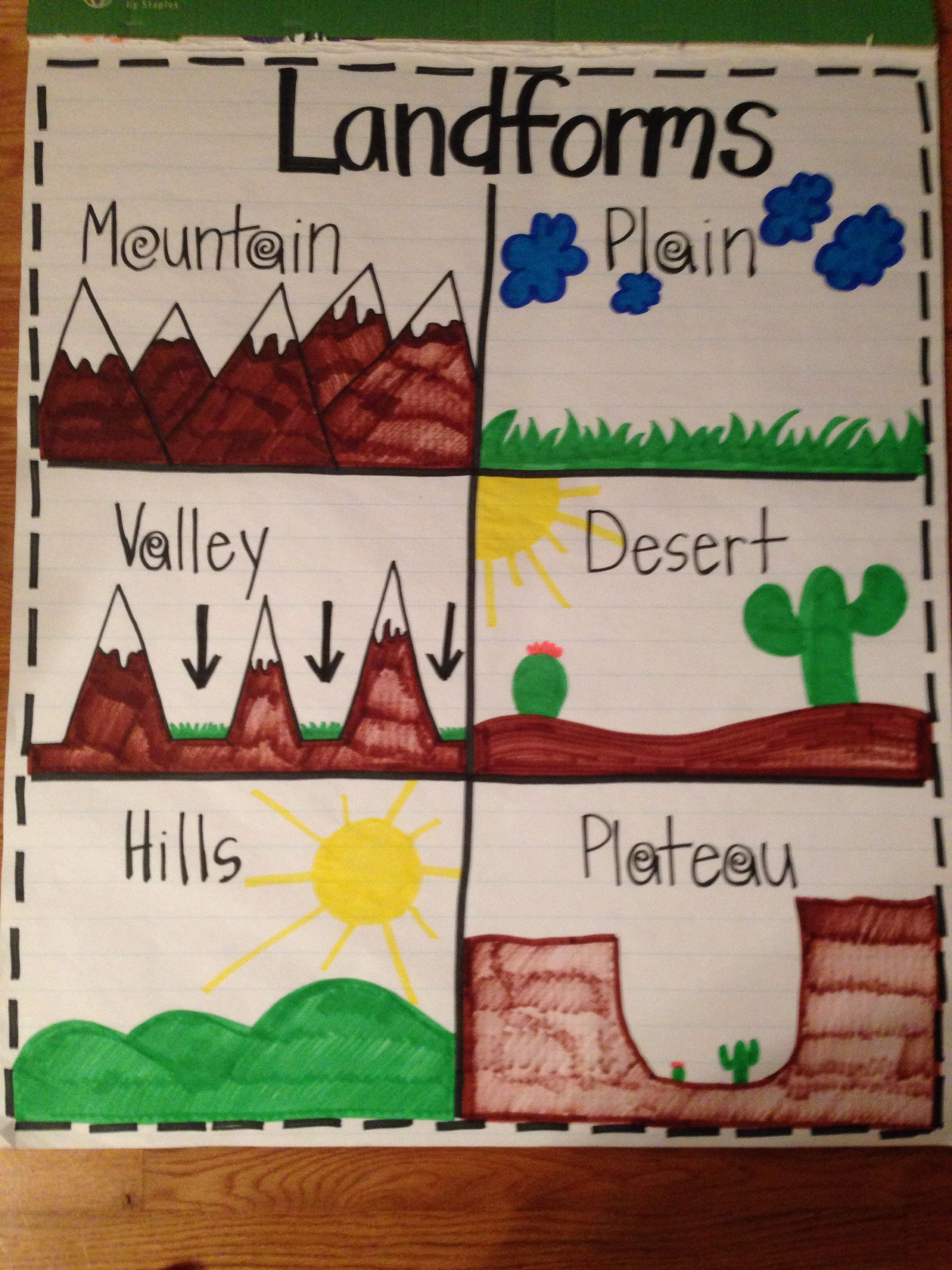 Landforms Anchor Chart