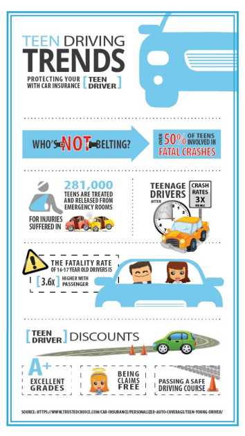 Car Insurance for Your Teenage Drivers TrustedChoice