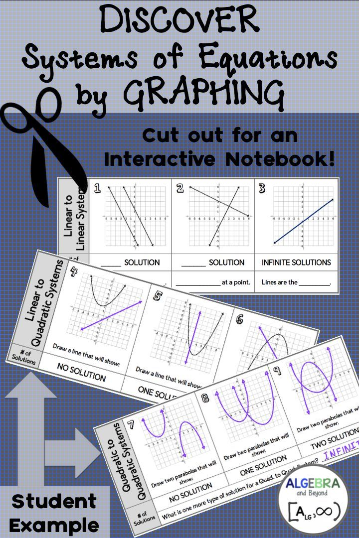 Solving Systems of Equations by Graphing Lesson Equation