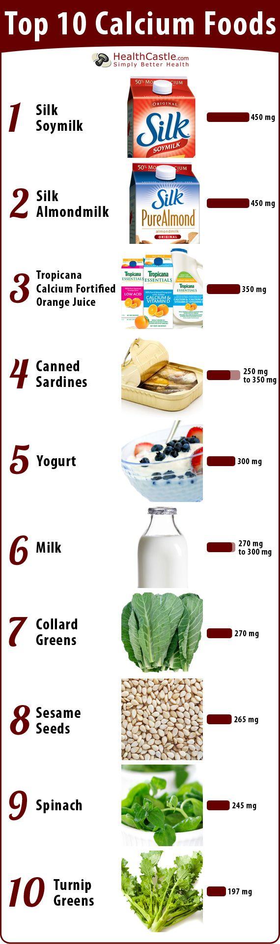 Top 10 Calcium Foods Poster from Health castle. Calcium