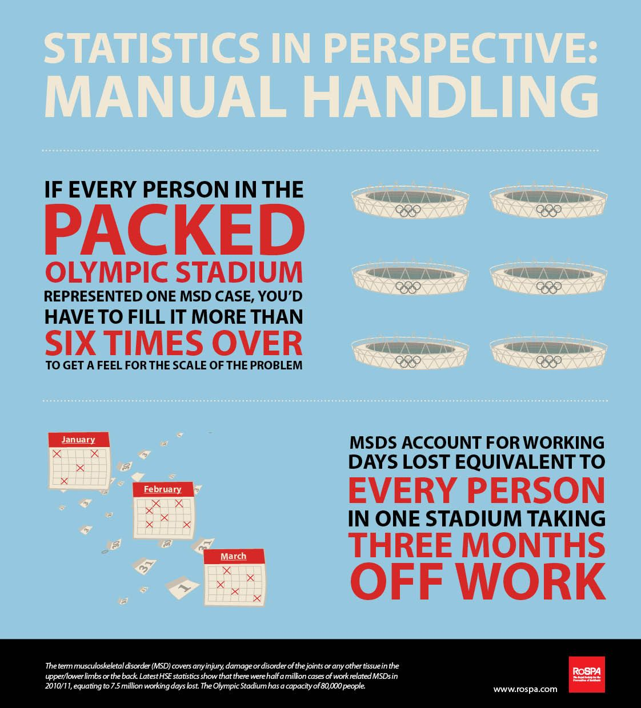 Manual Handling Statistics http//rospaworkplacesafety