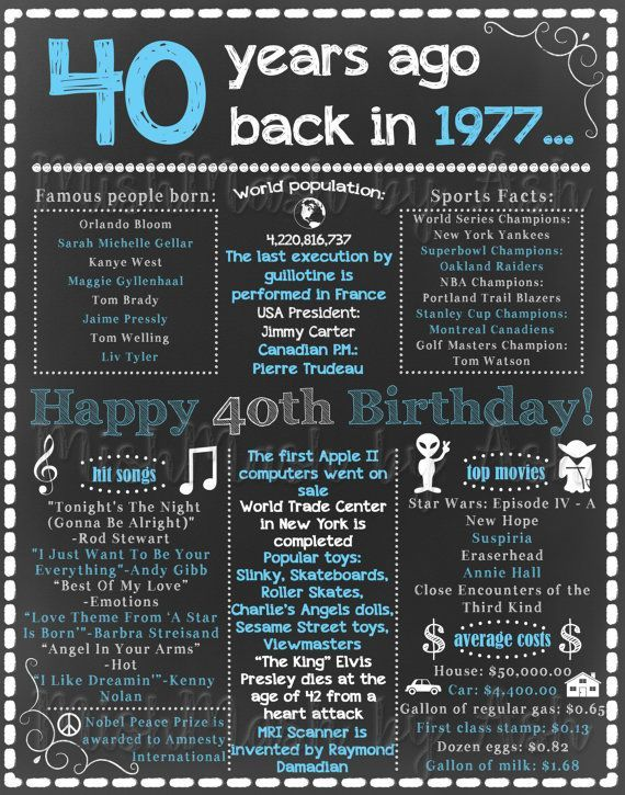 40th Birthday Chalkboard Sign 1977 Birthday Sign By