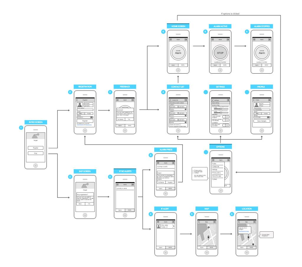 Mobile App User Flow Chart X906 906