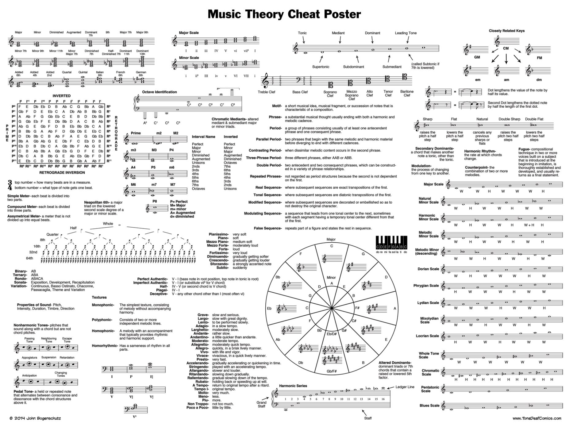 24 X 18 Music Theory Cheat Poster