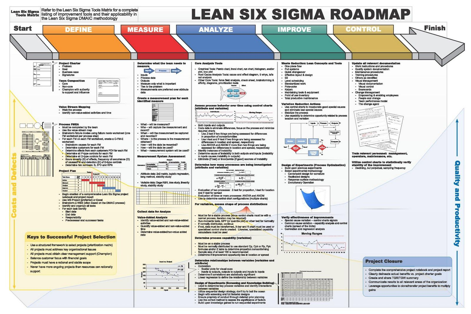 Lss Dmaic Roadmap Huge