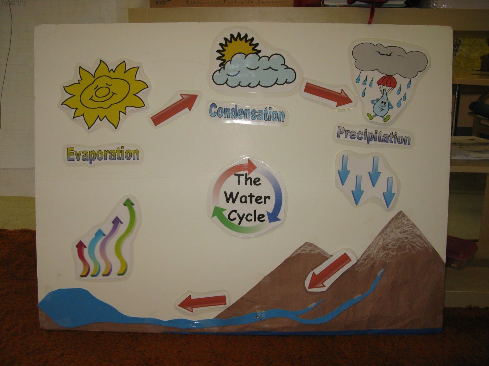 Water Cycle Activity For Kids Using Siple Ways This Activity Is Appropiate For Any Lower Grades