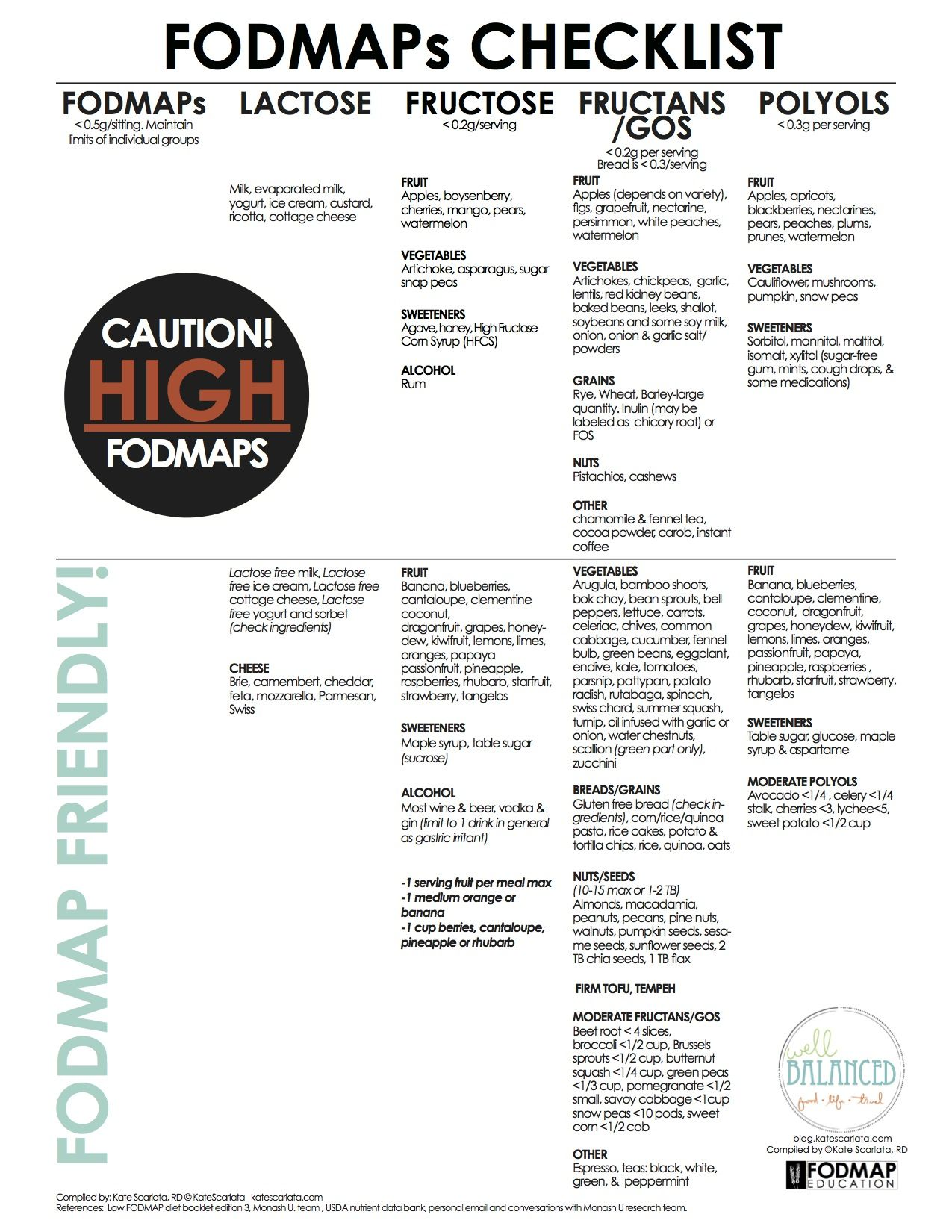 FODMAPs Basics Fodmap and Fodmap diet
