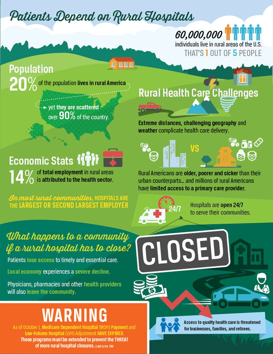 Rural Hospitals Infographic by Red Chalk Studios We Do