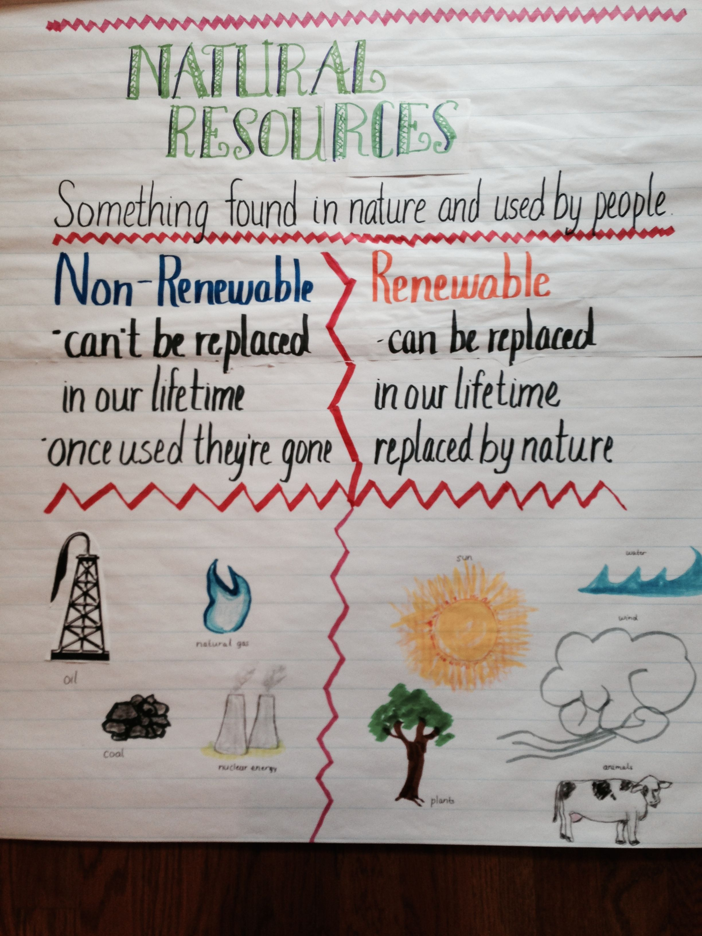 Studying Natural Resources Identify Non Renewable And Renewable Resources