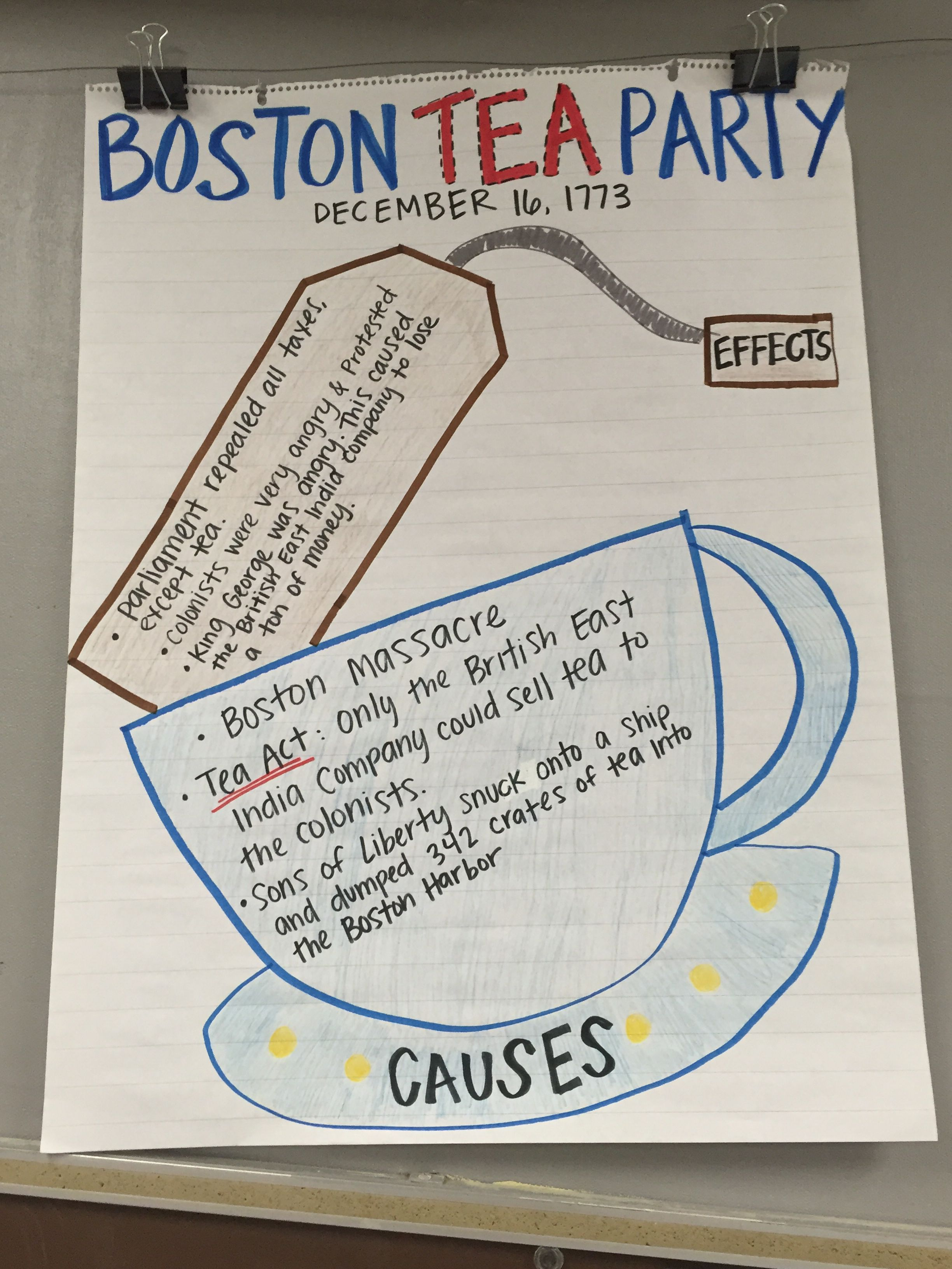 Boston Tea Party Cause And Effect Anchor Chart American
