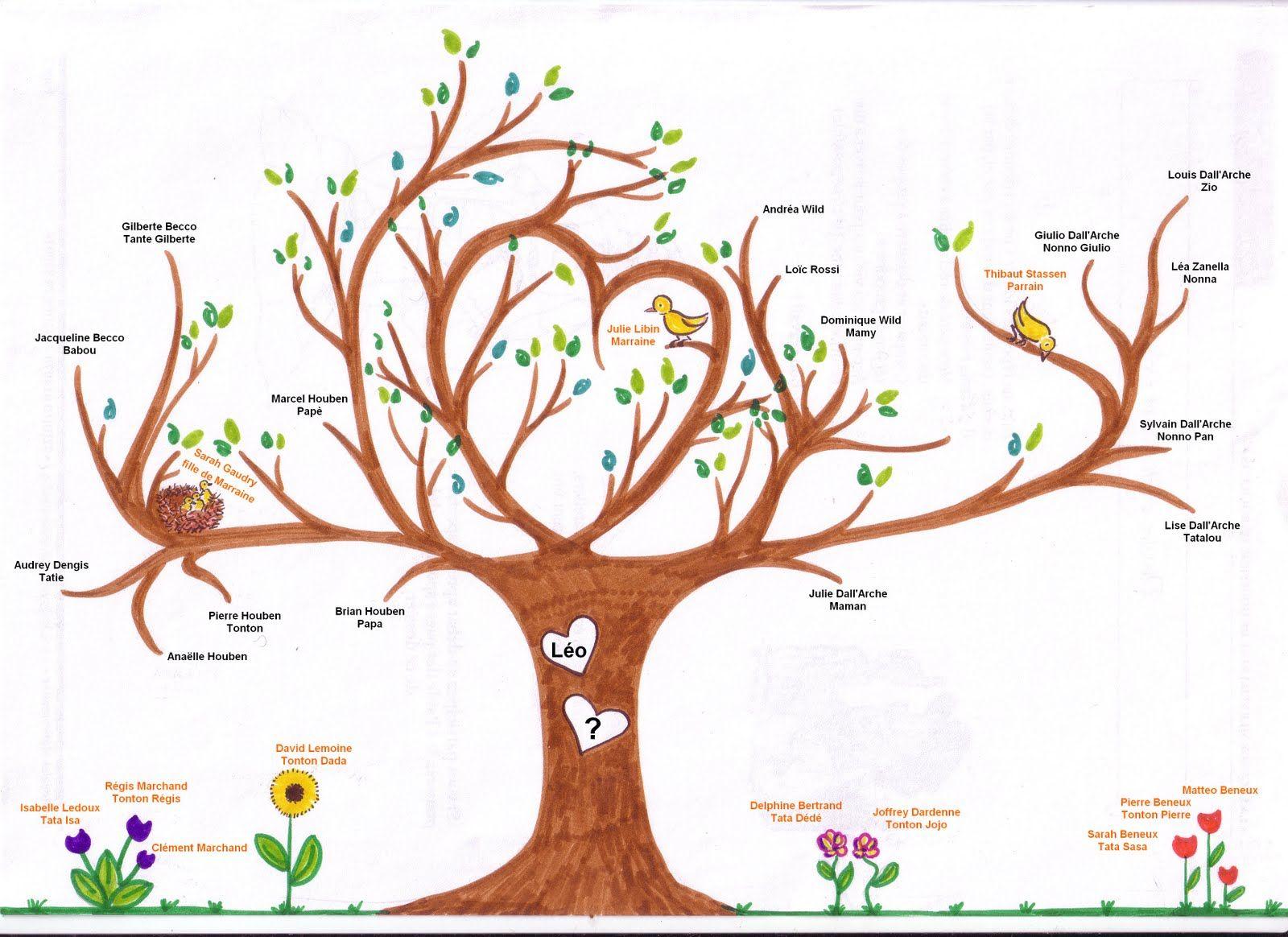 Zaid Style Arbre Genealogique