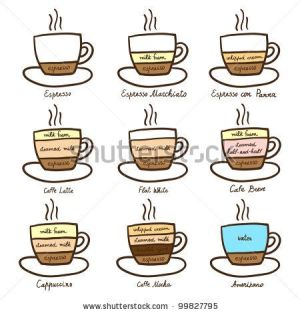 diagram types of coffee   F&B   Beverages NonAlcoholic   Pinterest   Coffee, Caffeine and Beverage