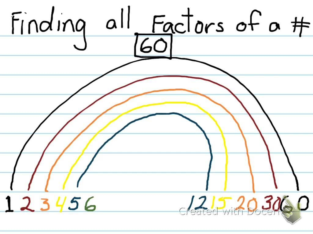 Finding All Factors Of A Number Using A Factor Rainbow