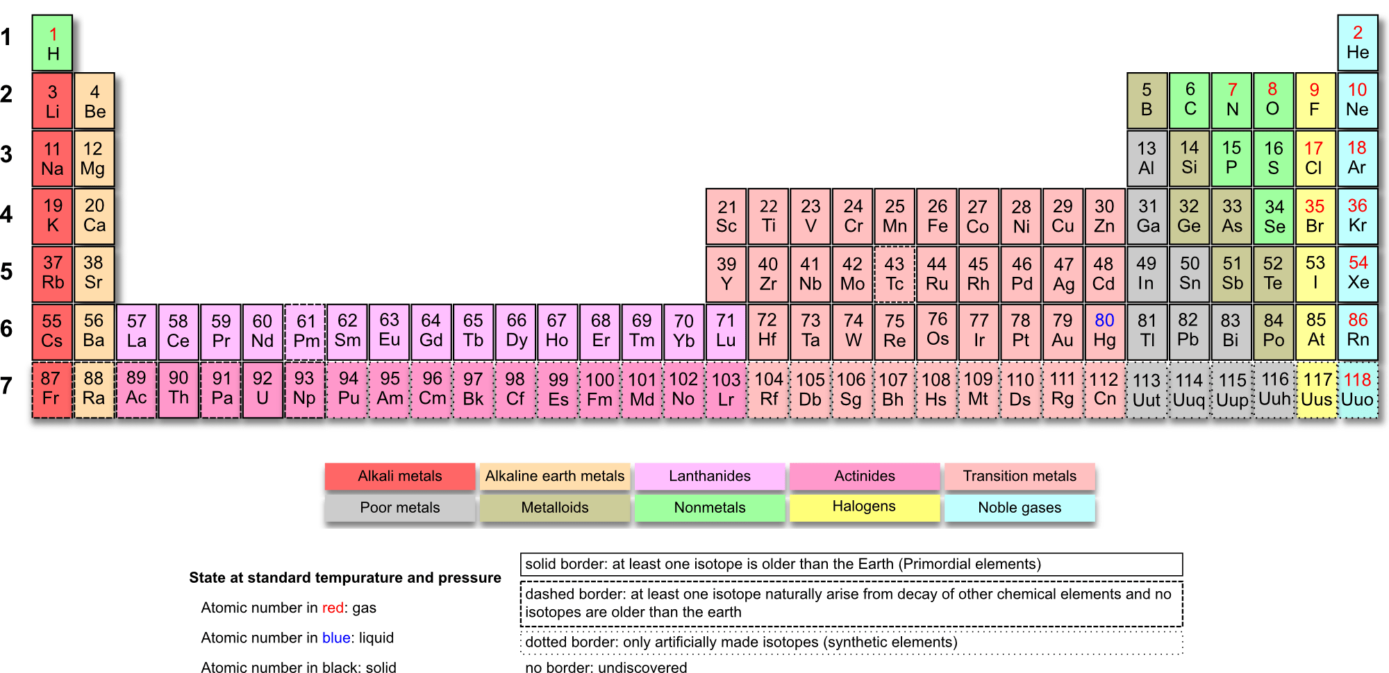 Free online, printable periodic tables. Tons of them