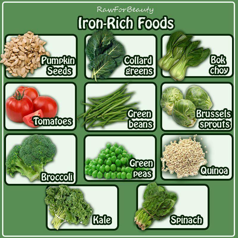 IronRich foods