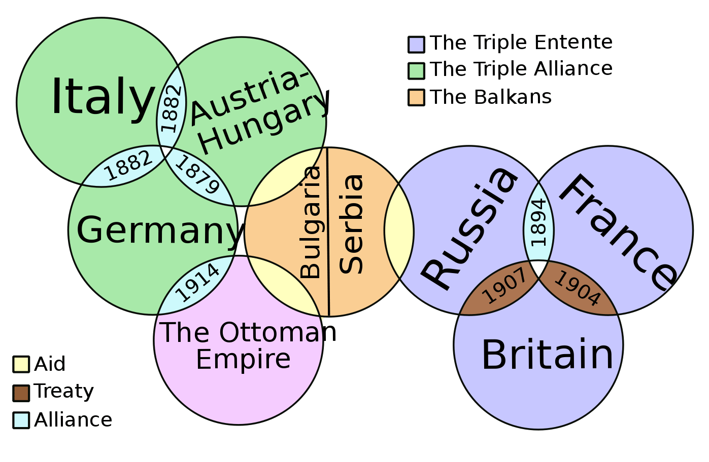 This Shows The Alliances During World War One As One Of