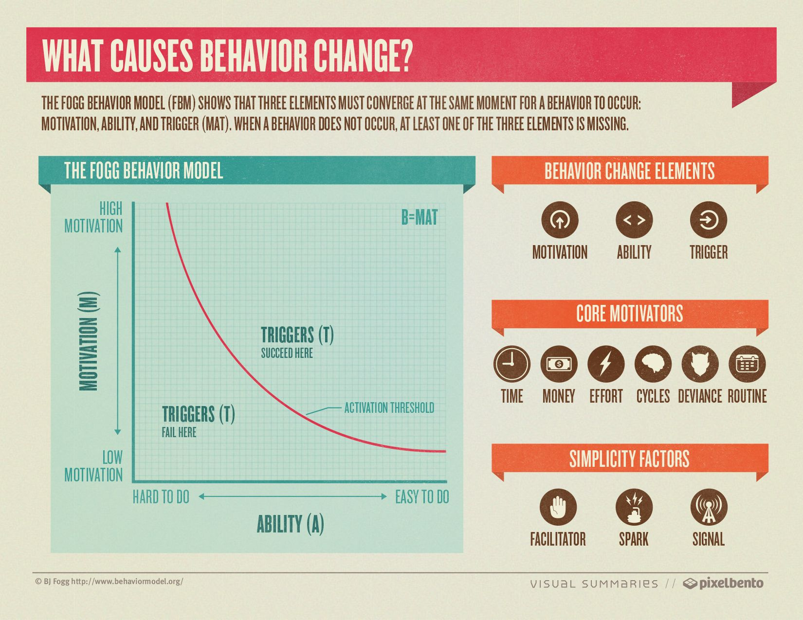 What Causes Behavior Change Infographic