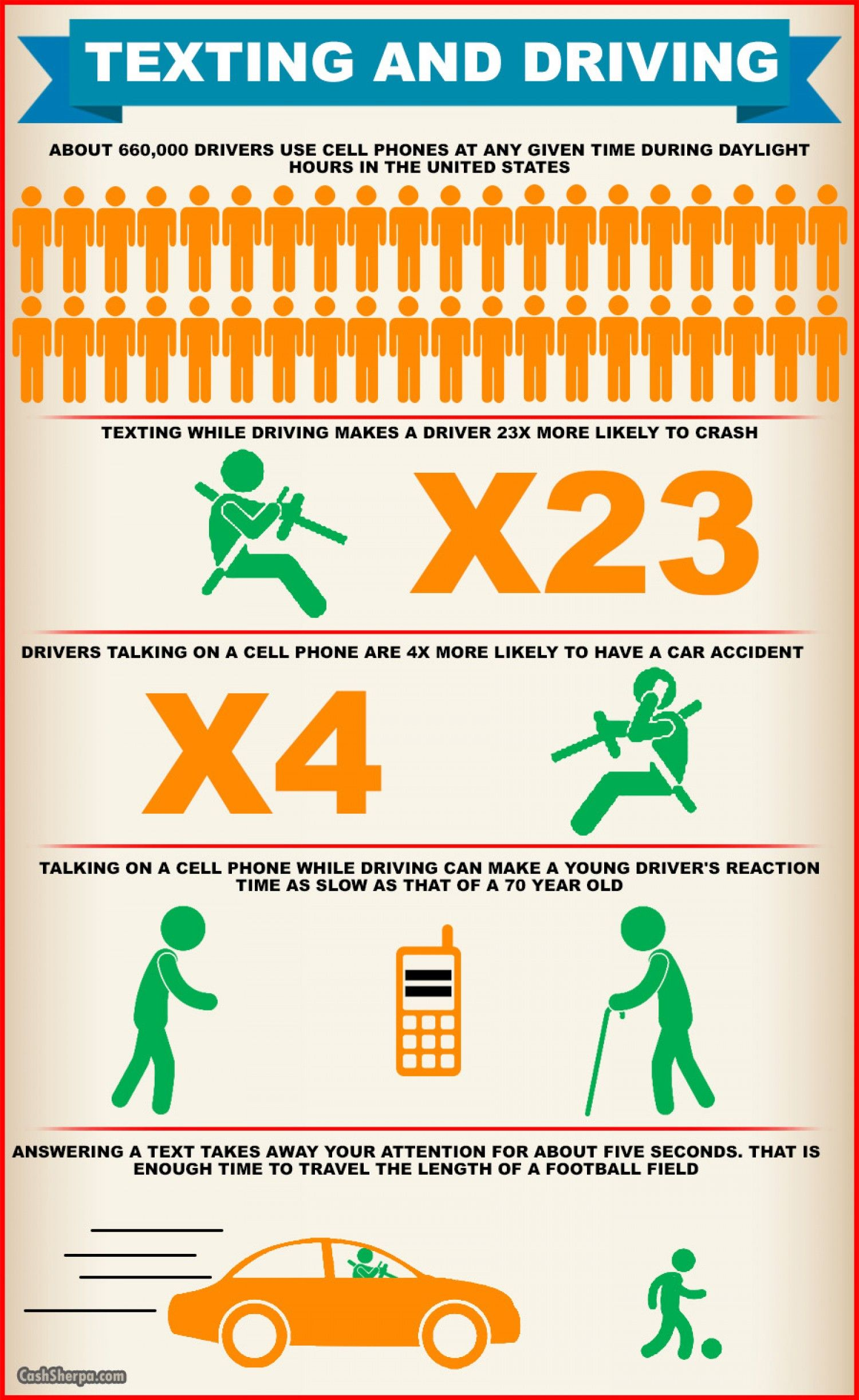 Texting and Driving Infographic Useful Classroom Images