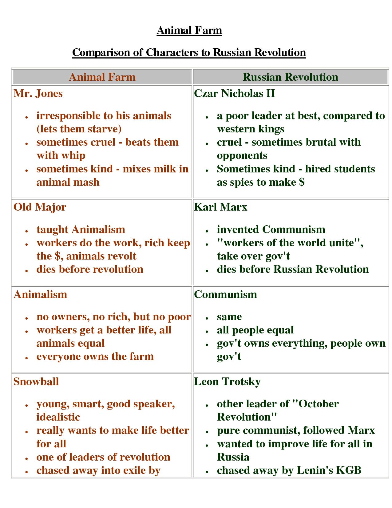 Animal Farm Characterysis