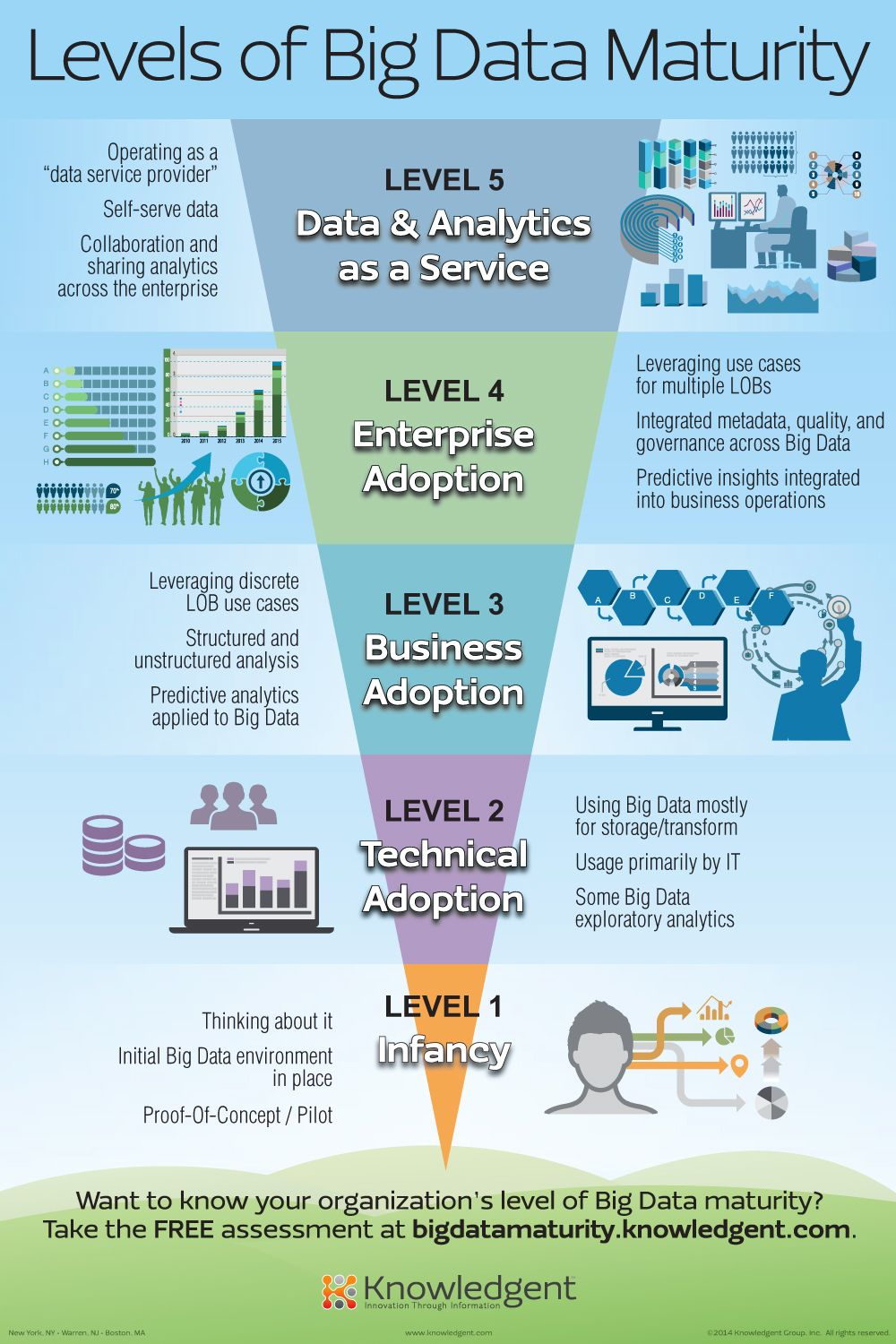Five Levels of Big Data Maturity in an organisation Data