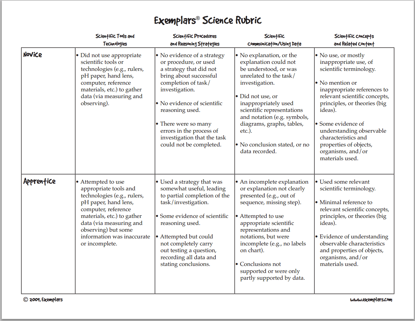 A Must Have Rubric For Science Teachers Educational