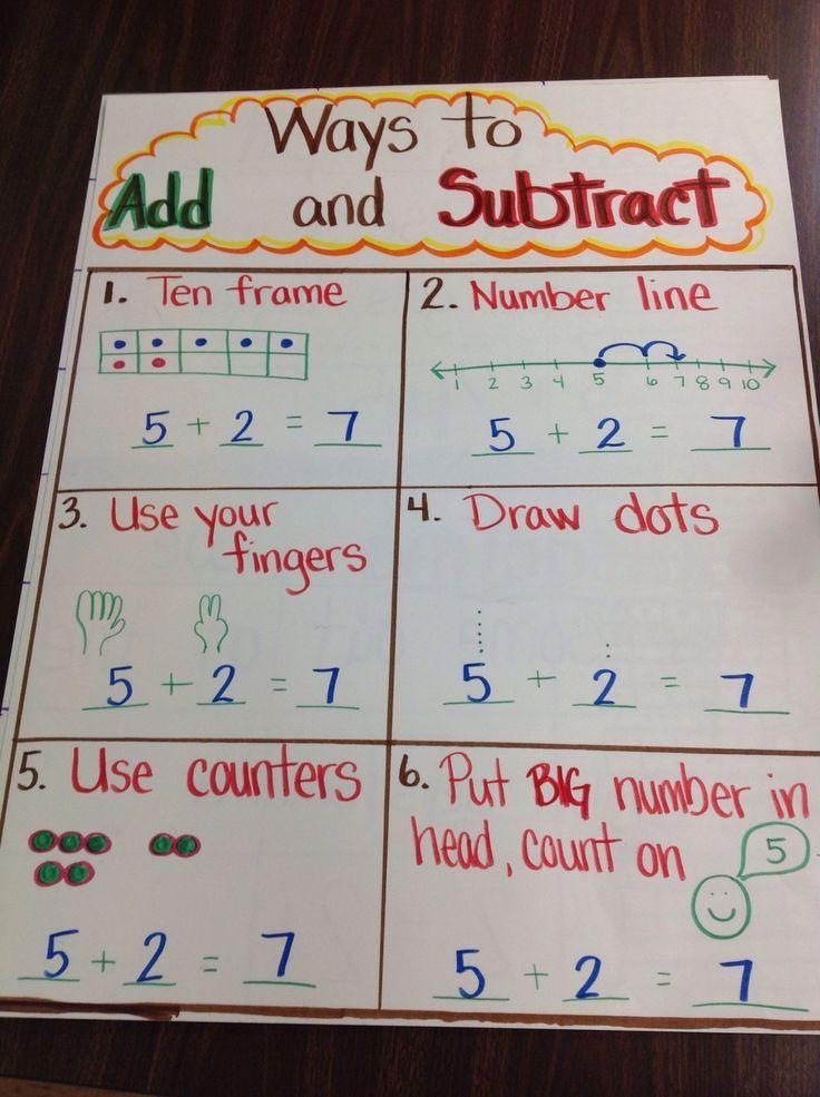 Kindergarten ways to add subtract anchor chart addition