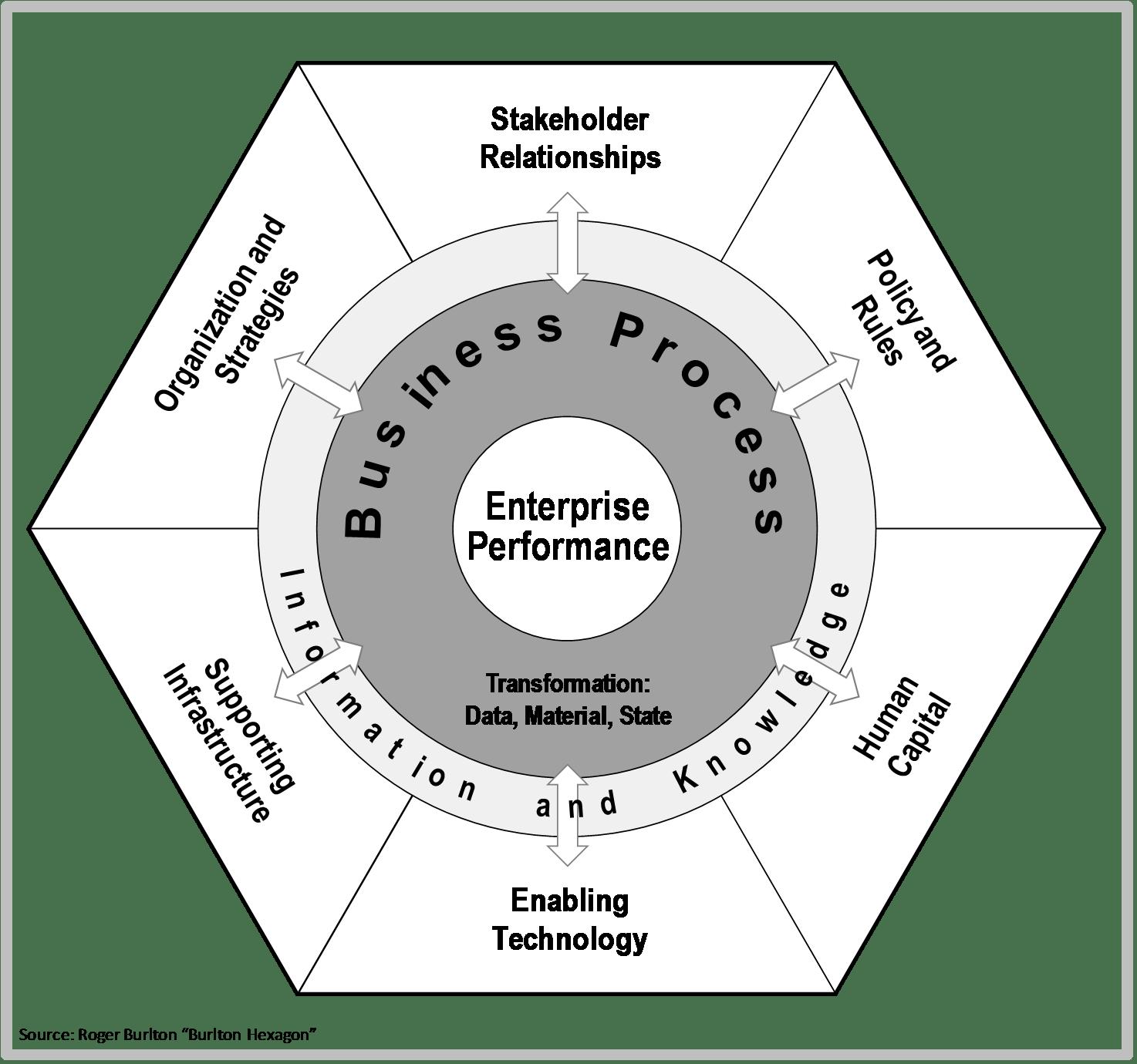 Process Configuration