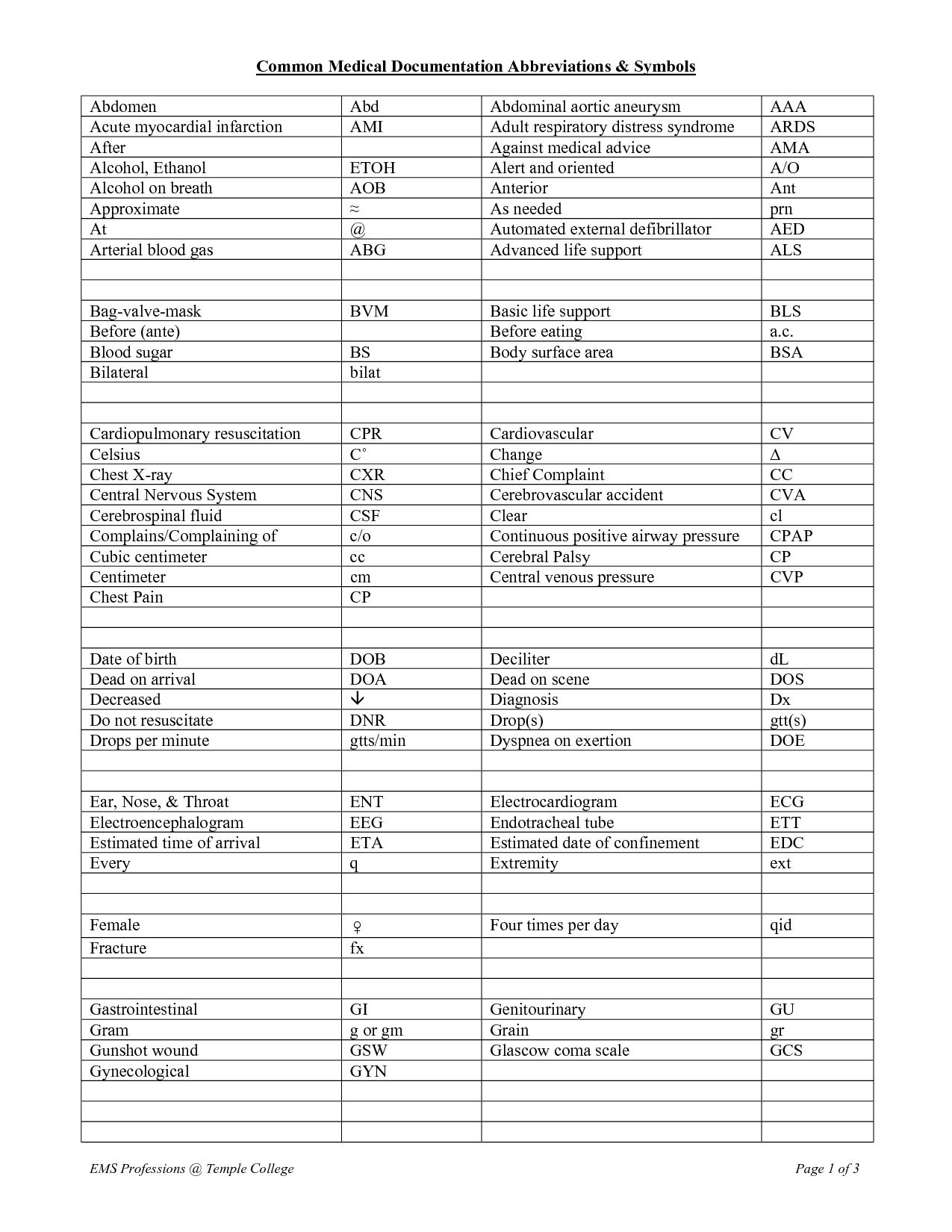 Medical Abbreviations And Symbols