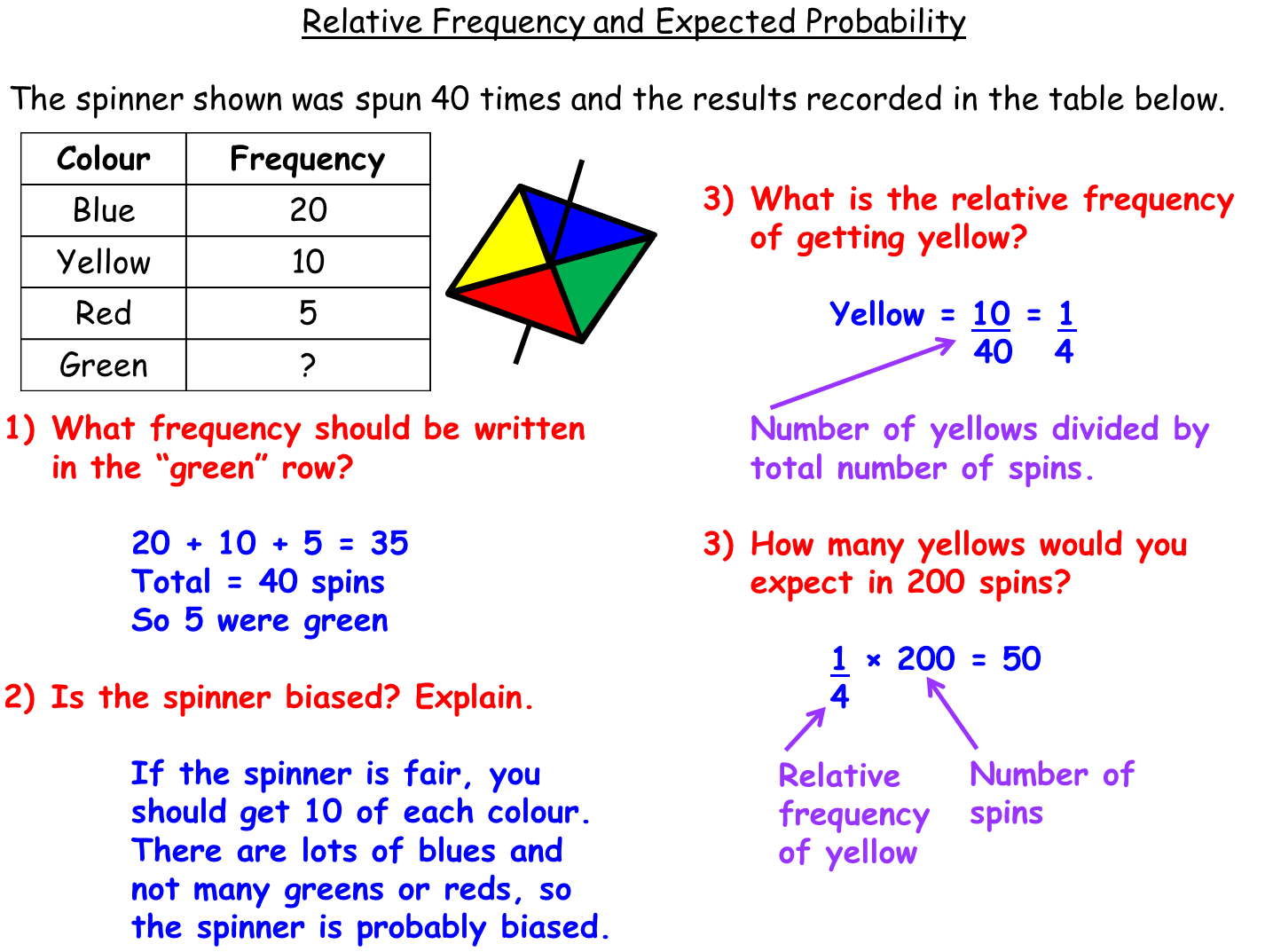 Relative Frequency Worked Example