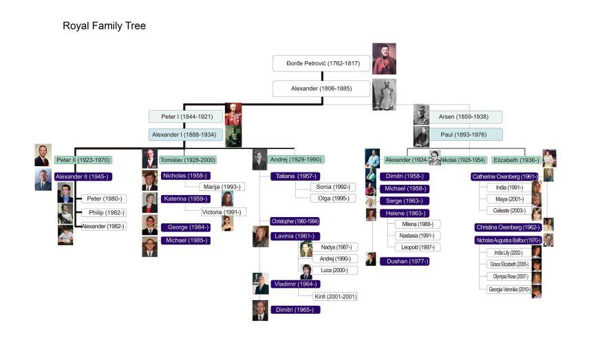Royal family tree | Serbia | Serbia | Pinterest | Royal ...