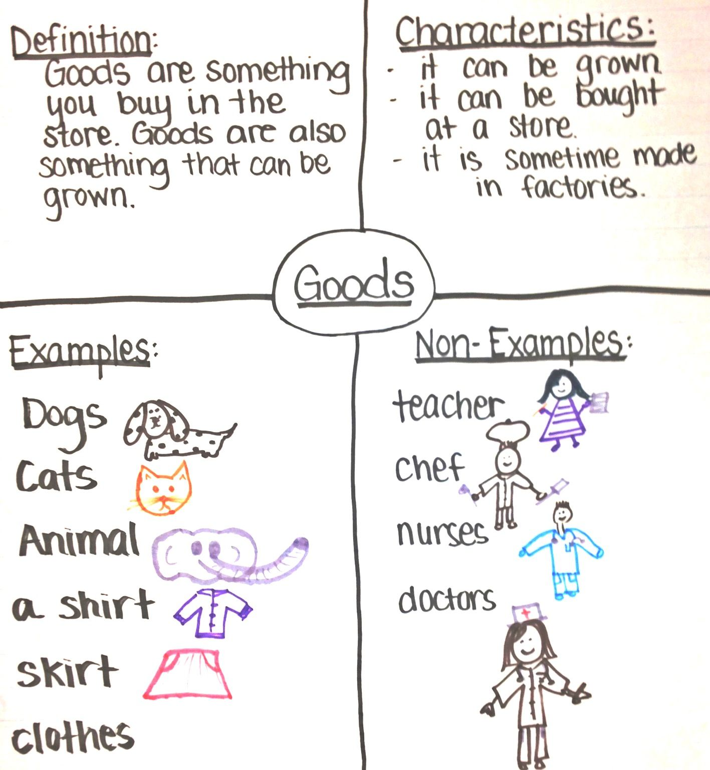 1st Grade Social Stu S On Goods And Services