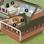 Cutaway illustration of a residential home with coatings upgrade opportunities called out