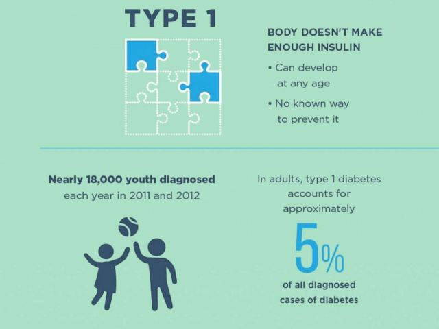 PHOTO: A CDC graphic talks about Type 1 Diabetes.