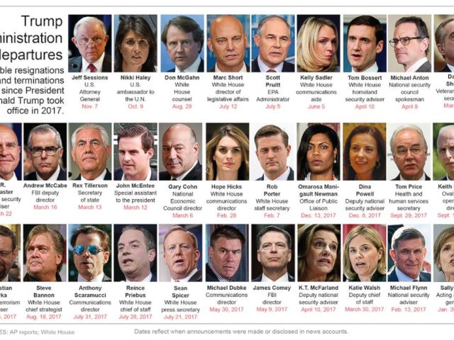 PHOTO: Graphic shows high profile staff changes in the Trump administration.