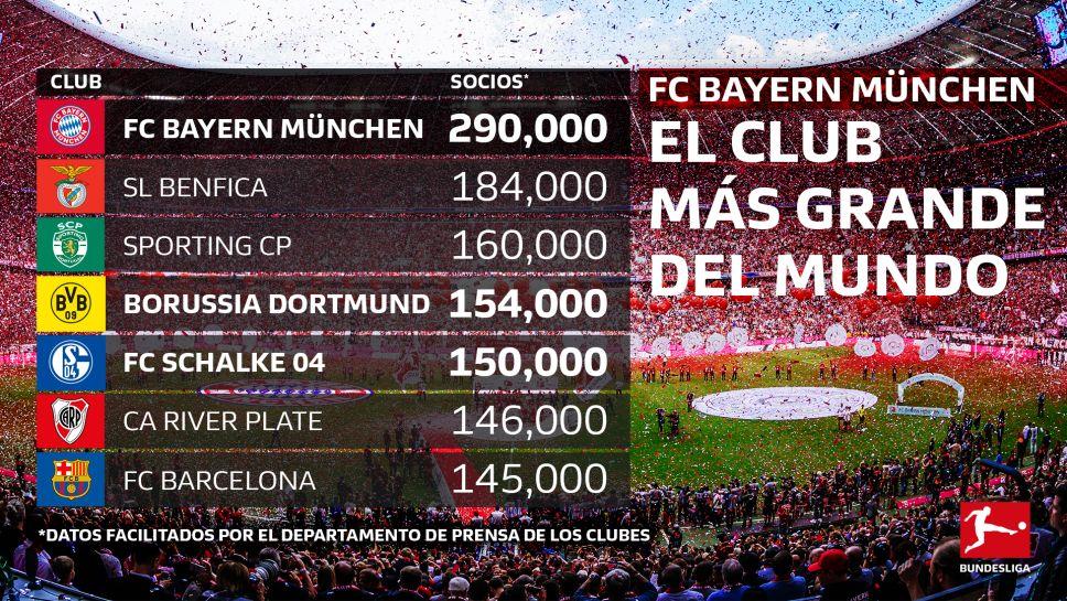 Clubes fútbol más socios